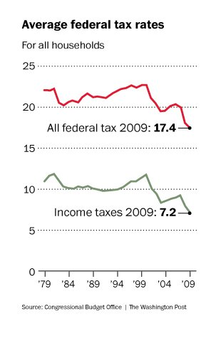 2009 tax rate