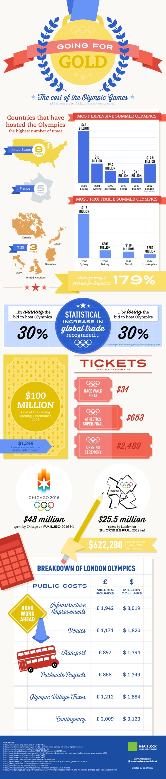 What it costs to host the Olympics