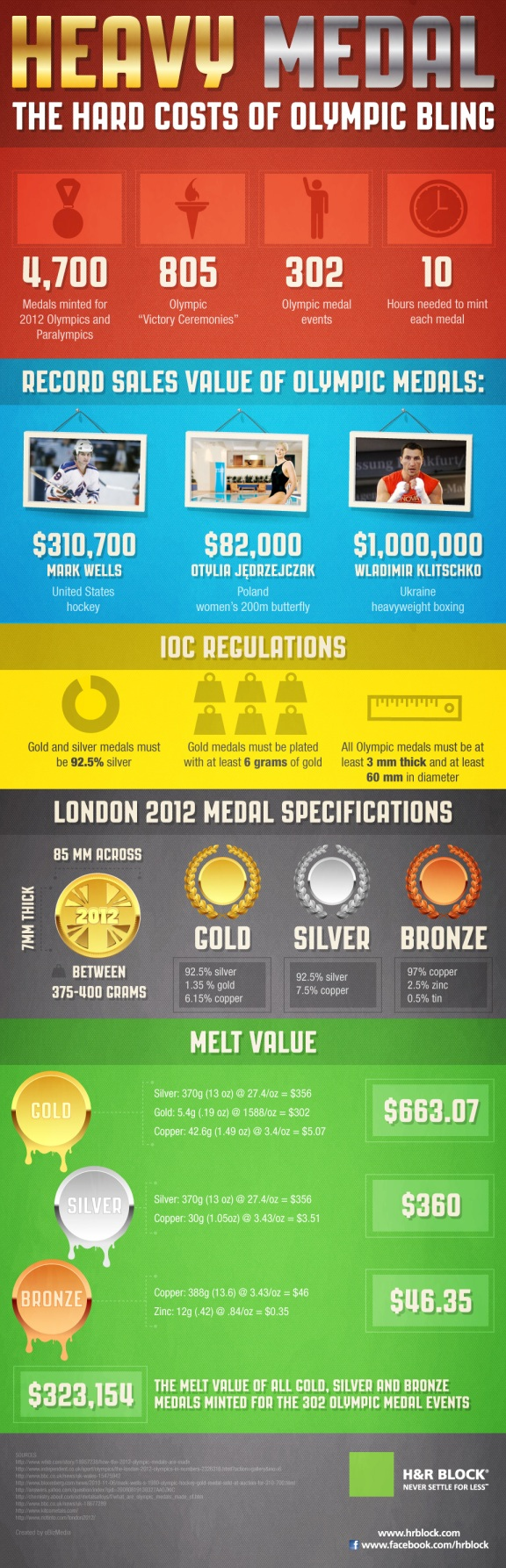 Olympic Bling Comes with some tough tax consequences