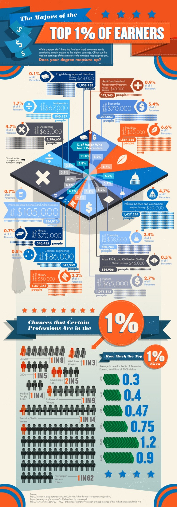 Which College Majors Make the Most?