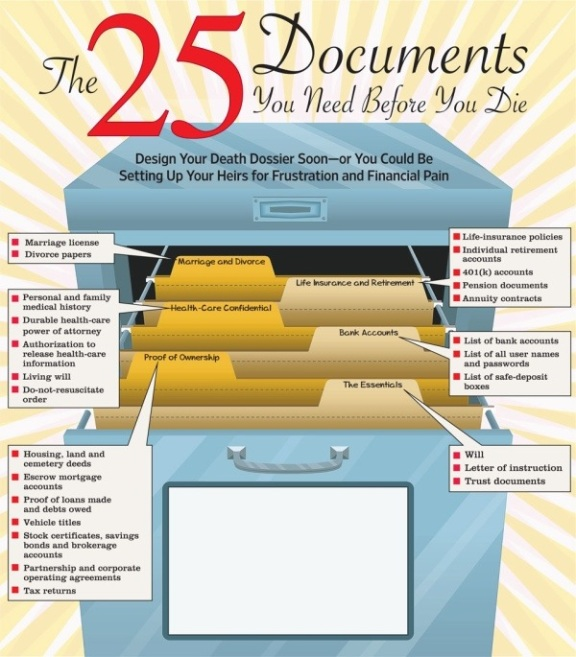 Documents for Death