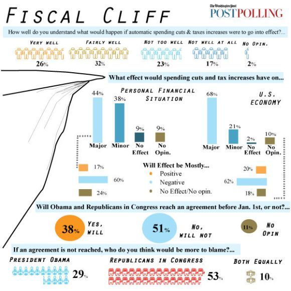 What Americans Think About the Fiscal Cliff