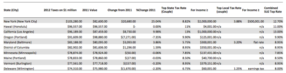 Highest Million Dollar Tax States