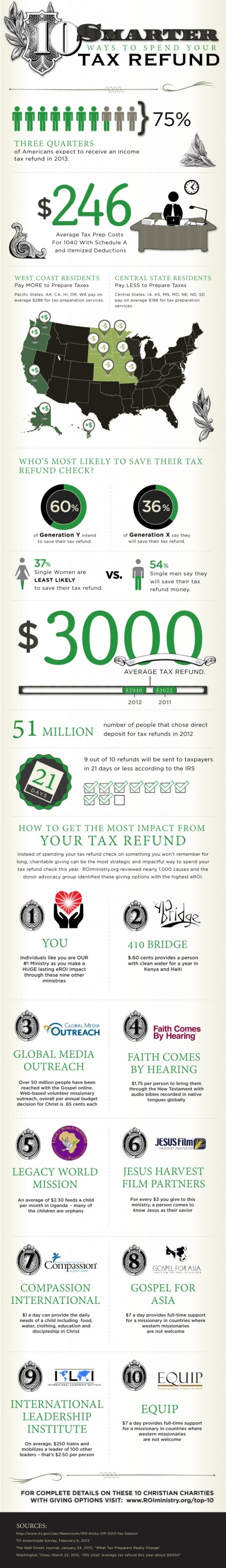 Smarter Ways to Spend Tax Refund