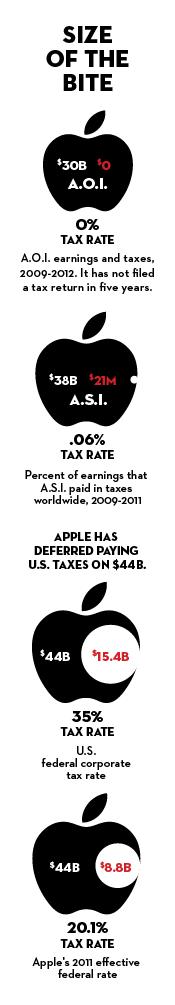 Apple's Tax Avoidance