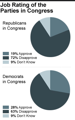12% Americans Approve of Congress