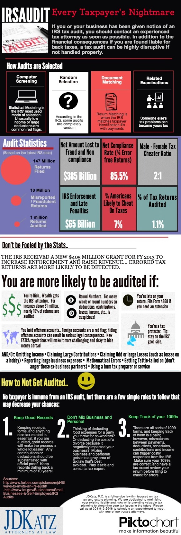 irs audit infographic